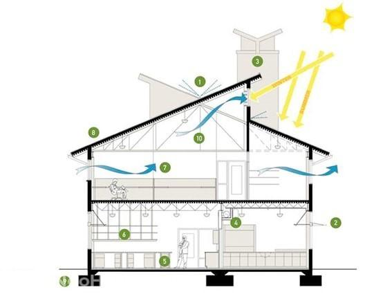 Thông gió tự nhiên trong nhà ở và những lợi ích của nó