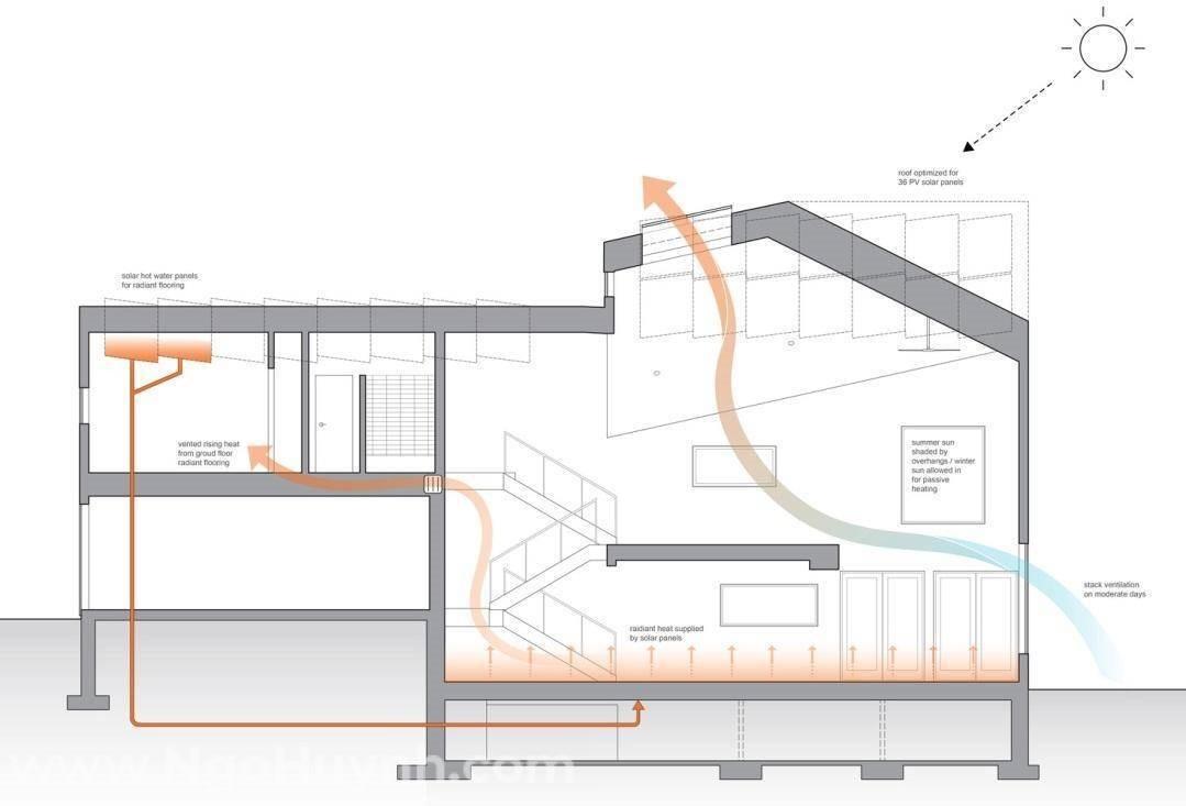 Một sơ đồ ví dụ về quá trình lưu thông gió tự nhiên trong nhà ở